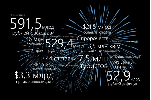 Экономика Петербурга. Уходящий год в цифрах — Агентство Бизнес Новостей — Ремонт дома