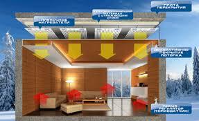 Лучистое отопление частного дома — Ремонт дома